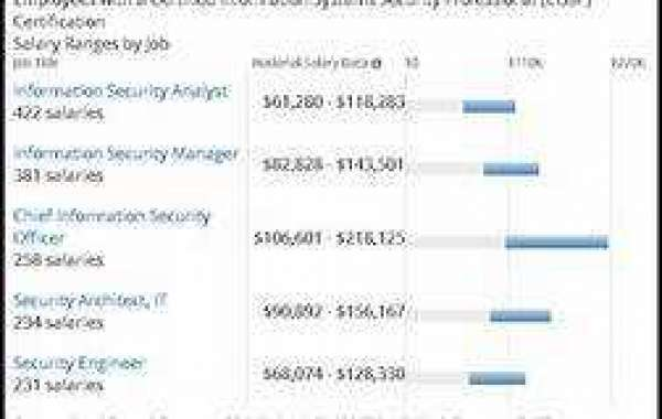 What kind of salary do you get with CISSP certification?