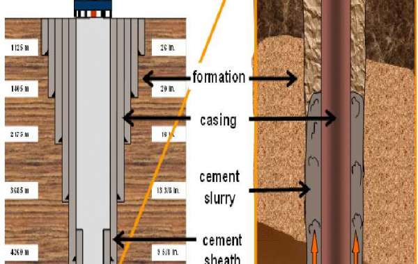 Oil Well Cement Market- Industry Analysis and forecast 2027